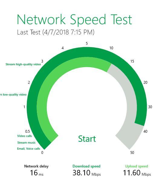 Ralink RT3573 speed test