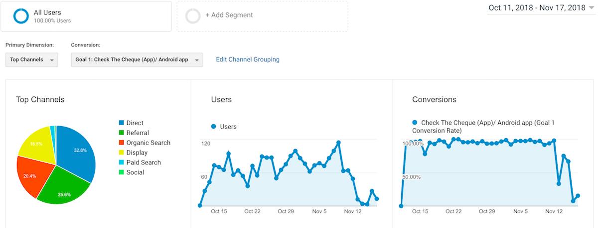 BingAds and Google ads traffic increase