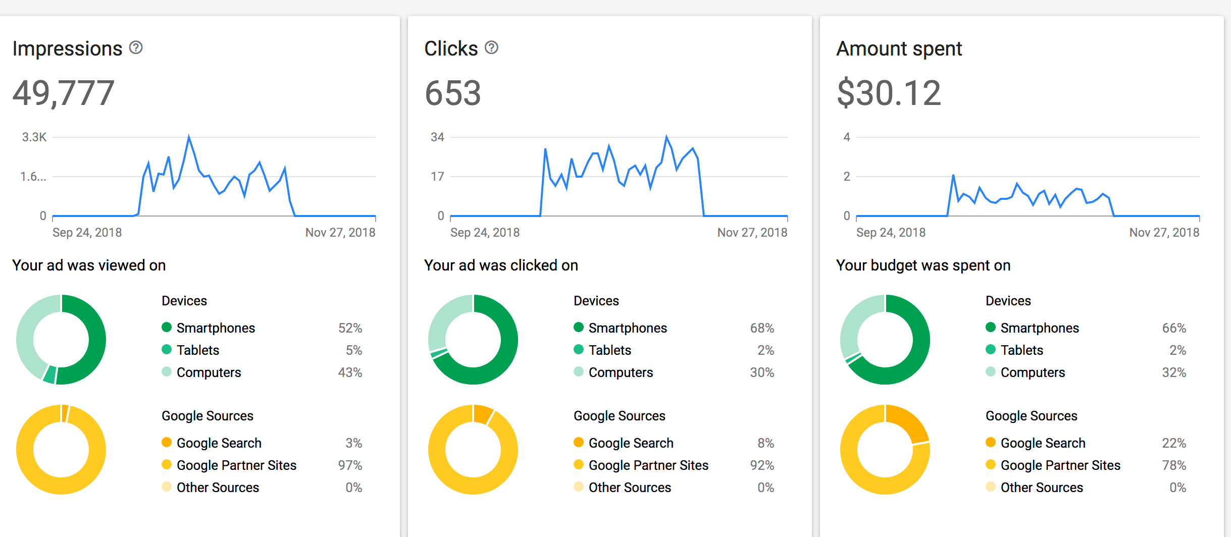 Online Advertising: Google Ads