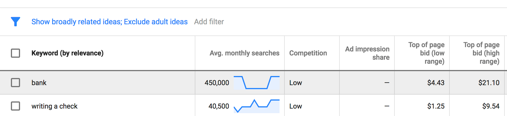 Google Ads keywords from $1.00 to $20.00