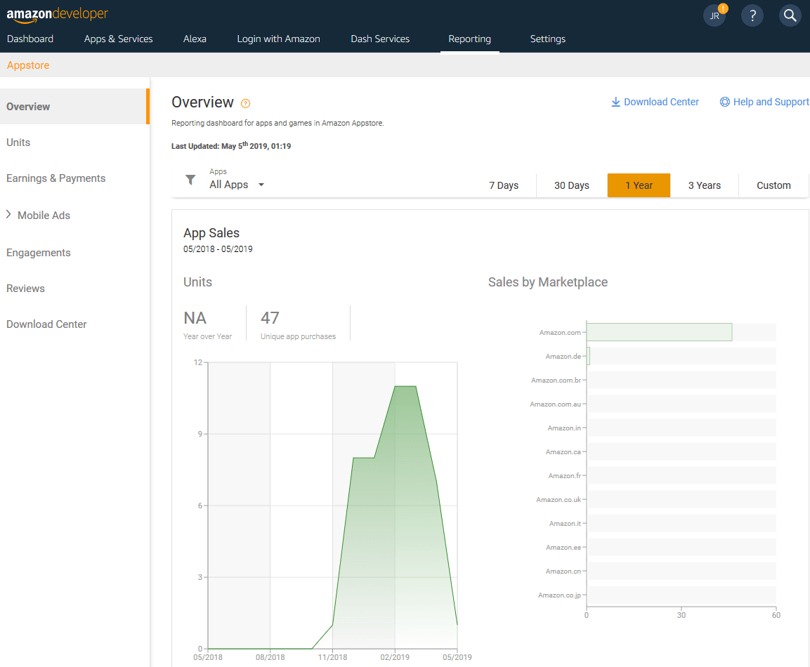 Amazon Developer: App Sales in the Overview tab